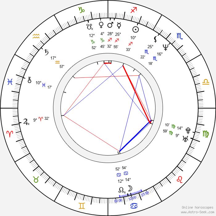 Sissi Perlinger - Birth horoscope chart