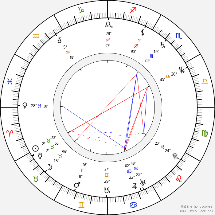 Sissy Höfferer - Birth horoscope chart