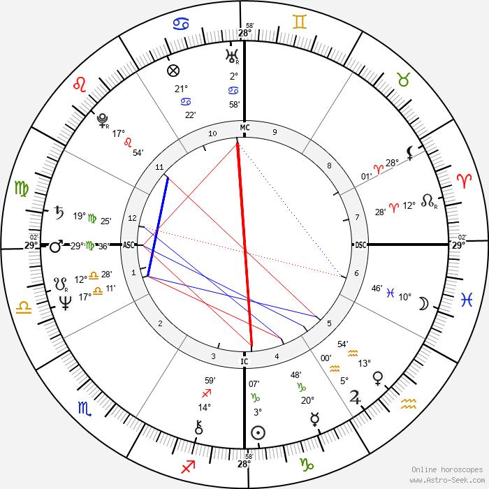 Sissy Spacek - Birth horoscope chart