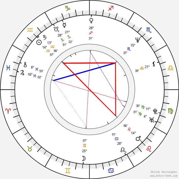 Siu-Fai Cheung - Birth horoscope chart