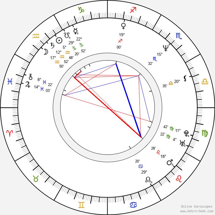 Siu-Ho Chin - Birth horoscope chart