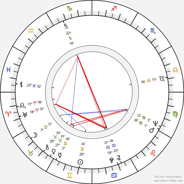 Siv Widerberg - Birth horoscope chart