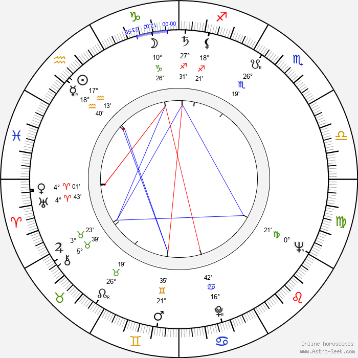 Sixten Jernberg - Birth horoscope chart