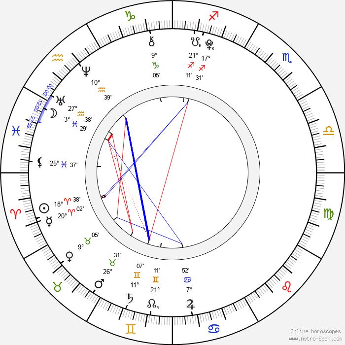 Skai Jackson - Birth horoscope chart