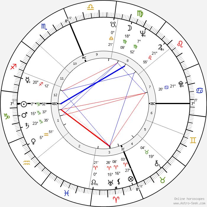 Skeeter Davis - Birth horoscope chart