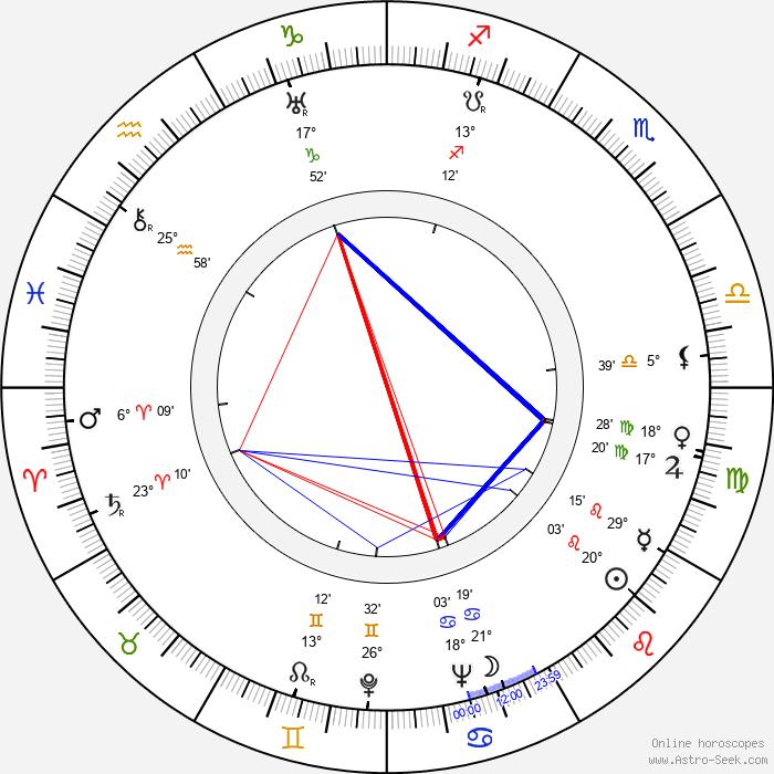 Skinnay Ennis - Birth horoscope chart