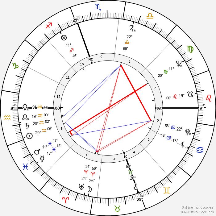 Skip Battin - Birth horoscope chart