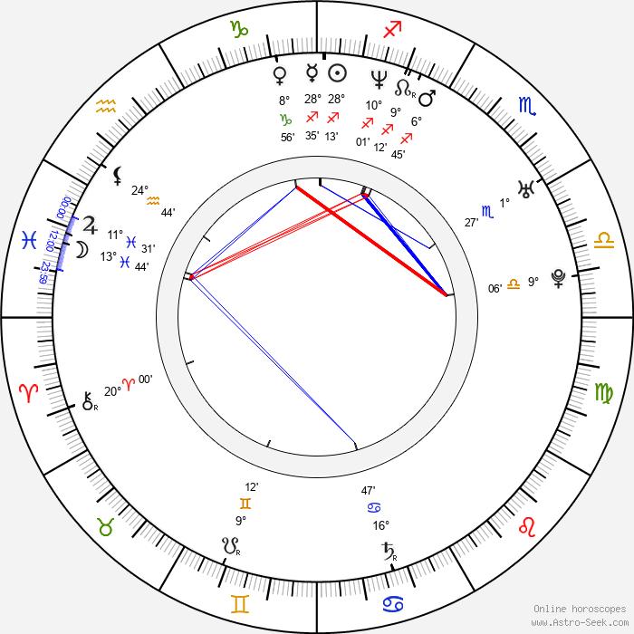 Slávka Halčáková - Birth horoscope chart