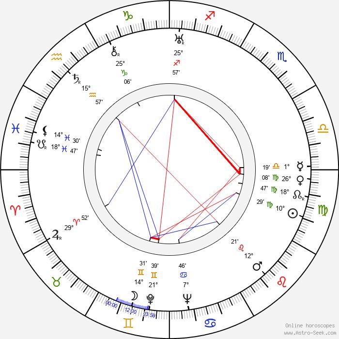 Slávka Rosenbergová - Birth horoscope chart