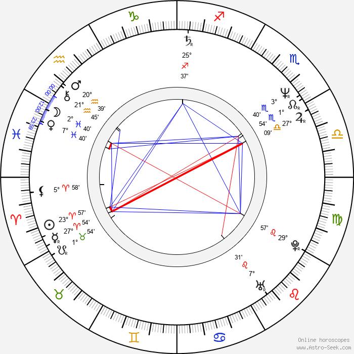 Slawomir Holland - Birth horoscope chart