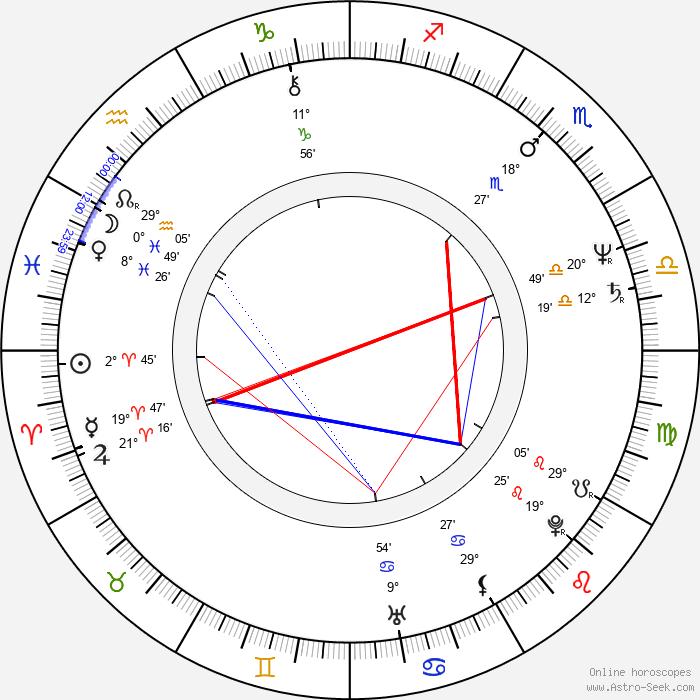 Slawomir Krynski - Birth horoscope chart