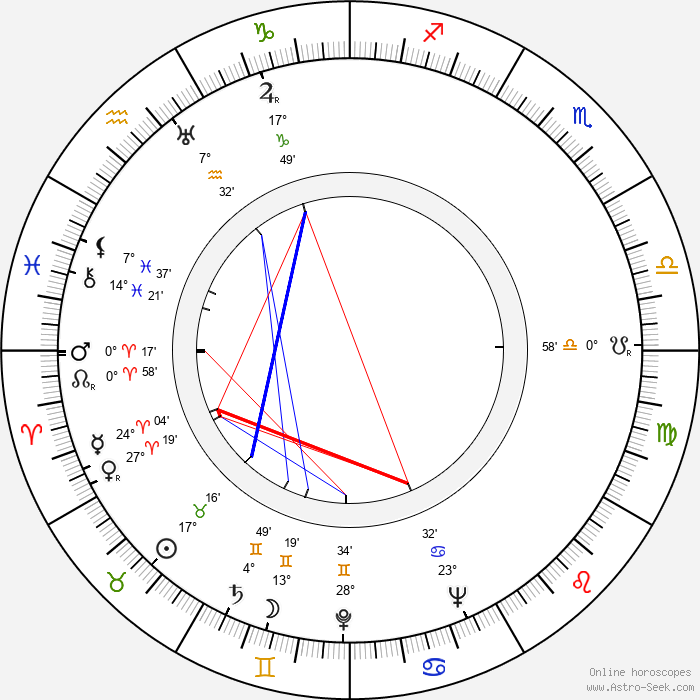 Slawomir Lindner - Birth horoscope chart
