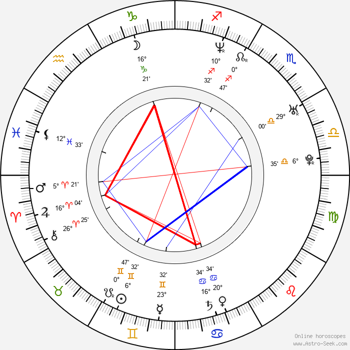 Slobodan Maksimovic - Birth horoscope chart