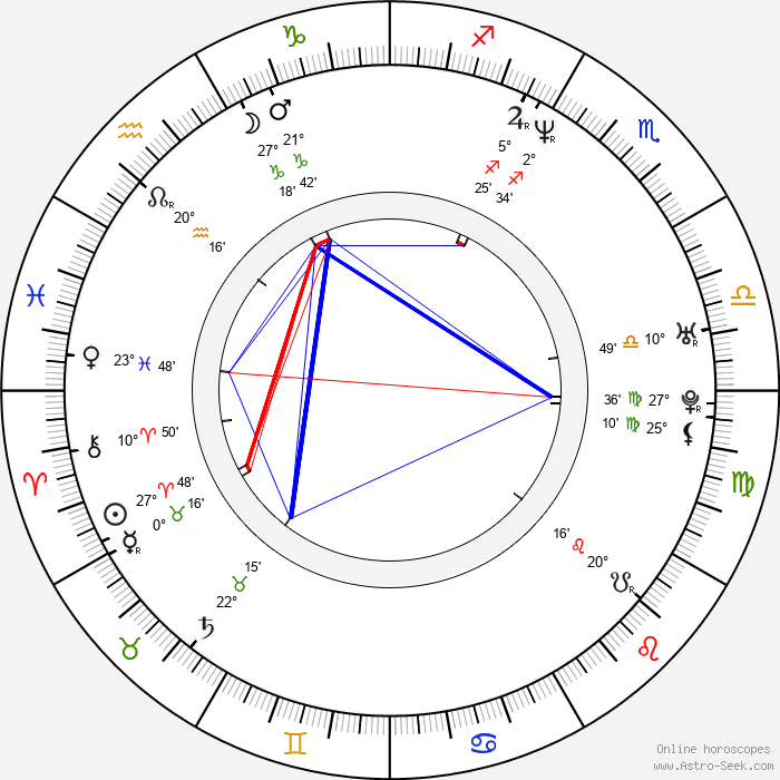 Slobodanka Raduň - Birth horoscope chart