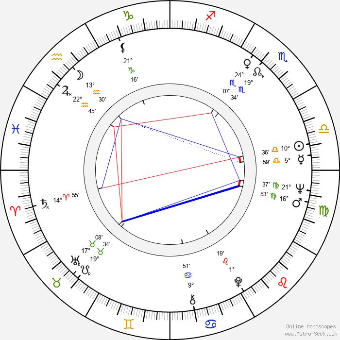 Snezana Mihajlovic - Birth horoscope chart