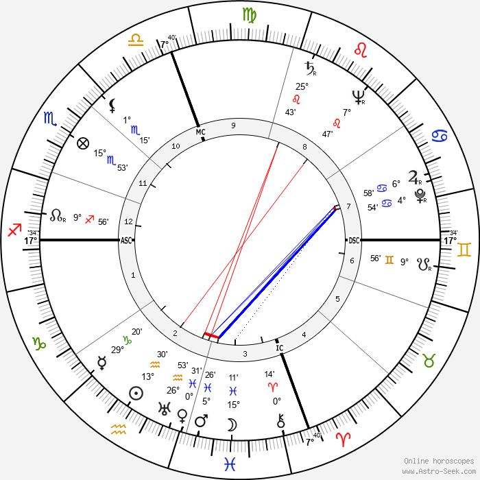 Snooky Young - Birth horoscope chart