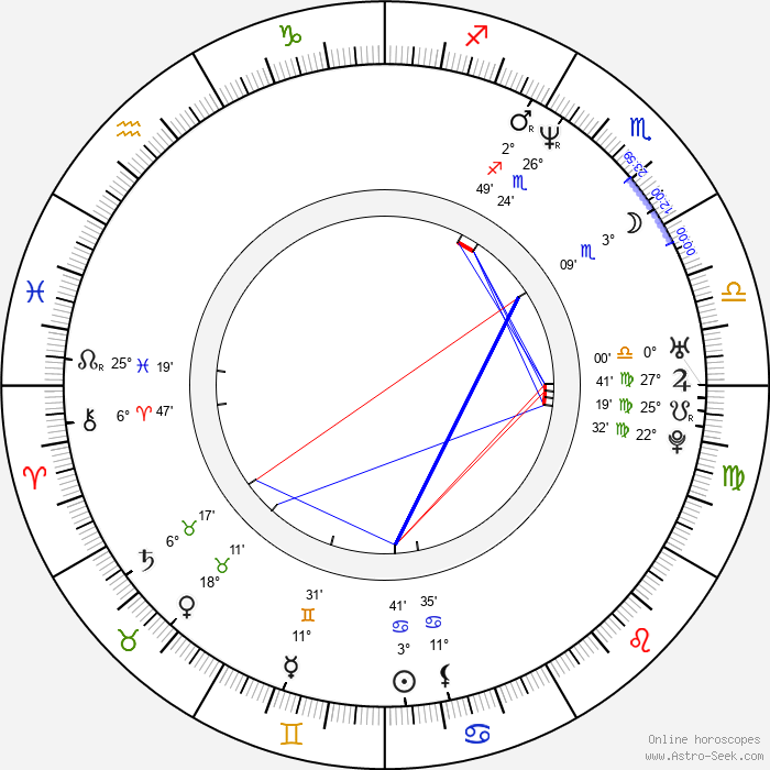 Snowy Shaw - Birth horoscope chart