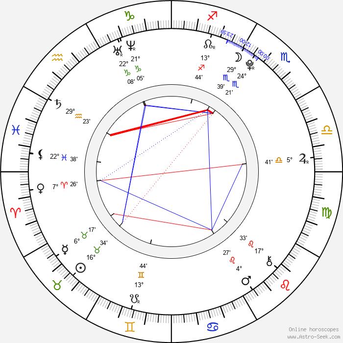 So Hee Yoon - Birth horoscope chart