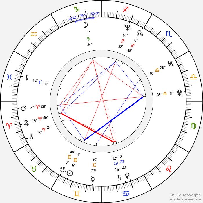 So-ri Sin - Birth horoscope chart