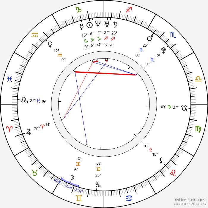 So Young Han - Birth horoscope chart