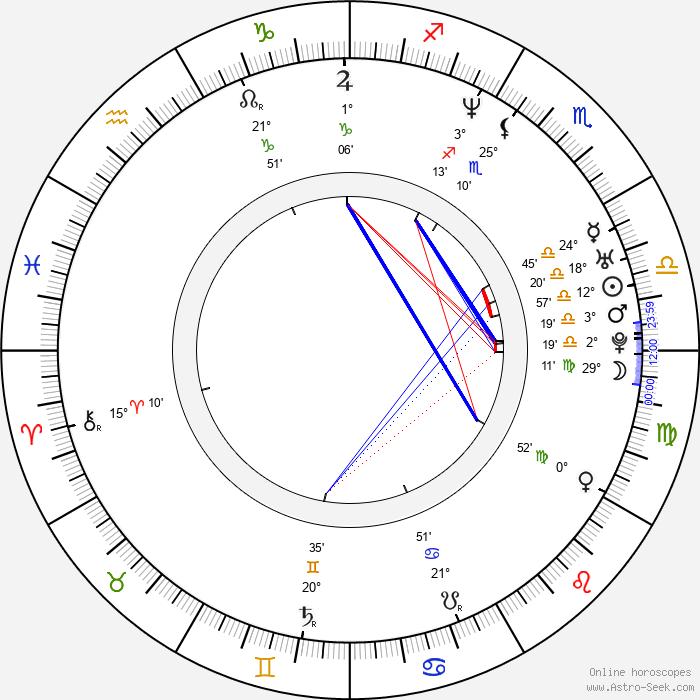 So-young Ko - Birth horoscope chart