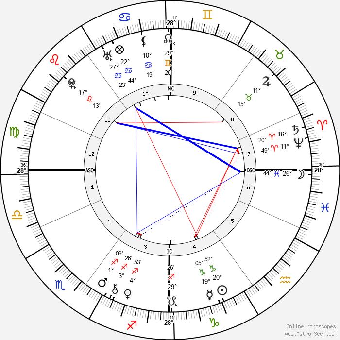 Soame Jenyns - Birth horoscope chart