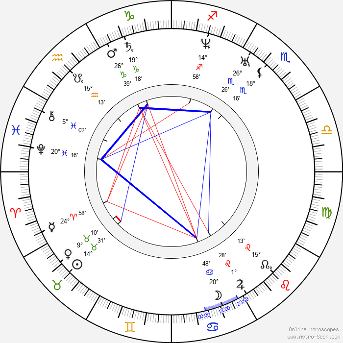 Soeren Kierkegaard - Birth horoscope chart