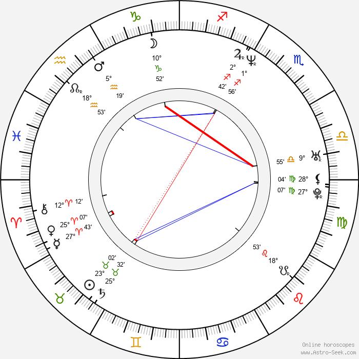 Sofia Coppola - Birth horoscope chart