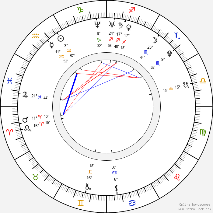 Sofía Gala - Birth horoscope chart