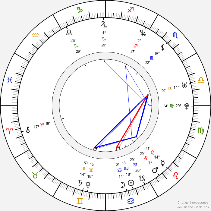 Sofía Vergara - Birth horoscope chart