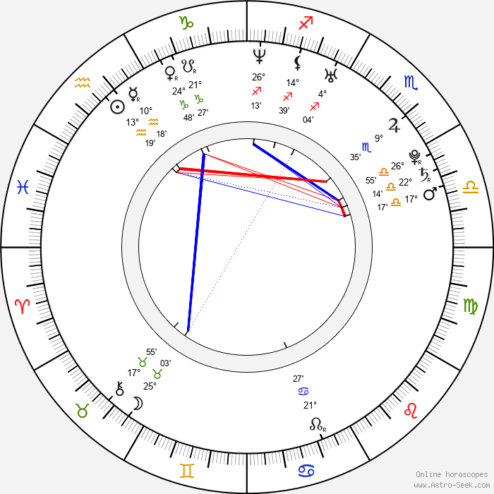 Sofie Cappelen - Birth horoscope chart