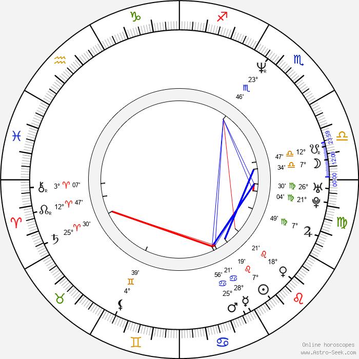 Sofie Gråbøl - Birth horoscope chart