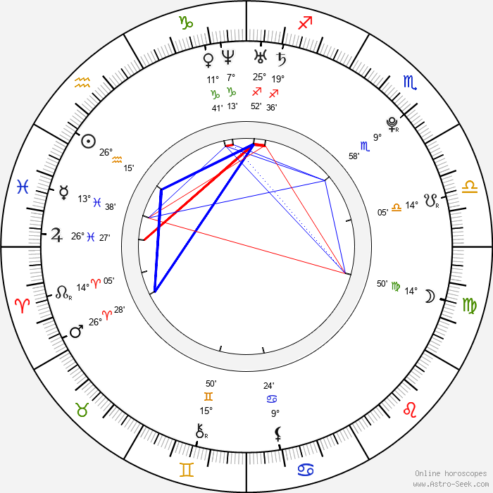 Sofie Hamilton - Birth horoscope chart