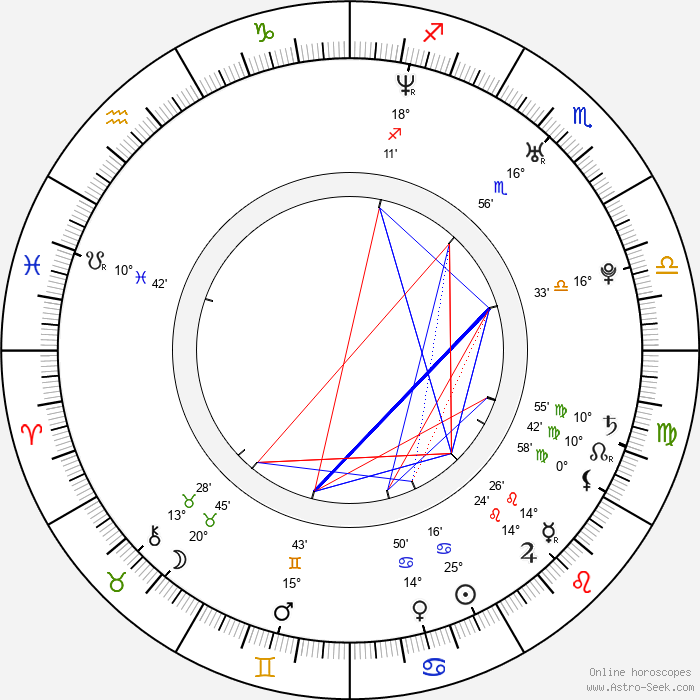 Sofie Lassen-Kahlke - Birth horoscope chart