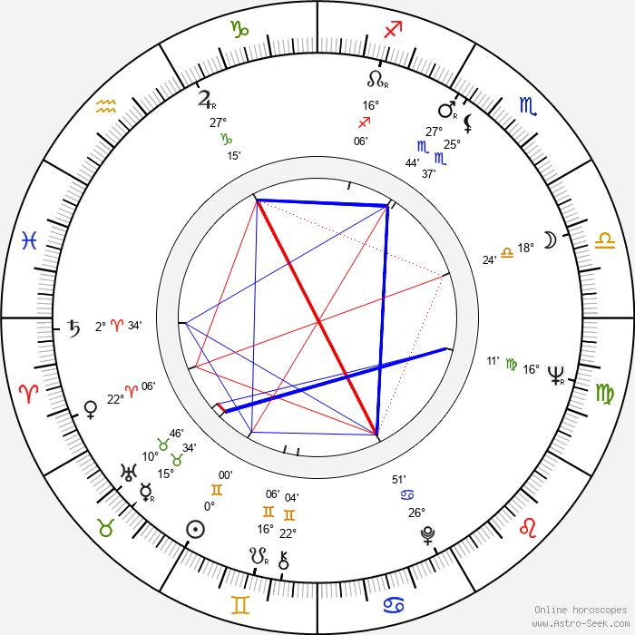 Sofiko Chiaureli - Birth horoscope chart
