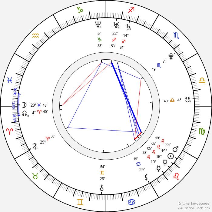 Sofya Skya - Birth horoscope chart