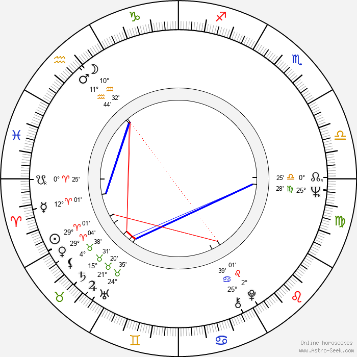 Sointu Angervo - Birth horoscope chart