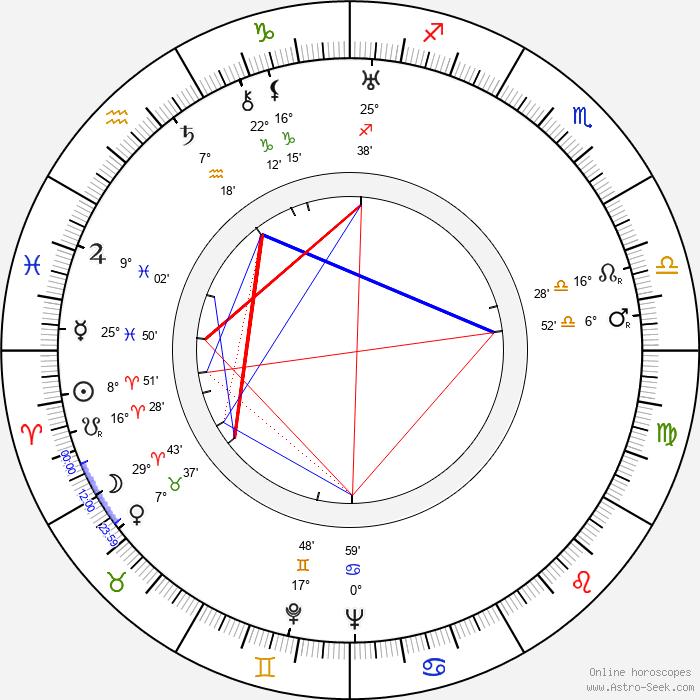 Sol C. Siegel - Birth horoscope chart