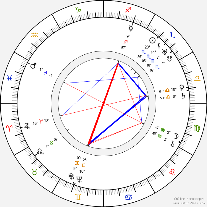 Sol Polito - Birth horoscope chart