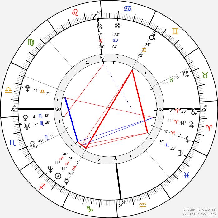 Solenn Poivre d'Arvor - Birth horoscope chart
