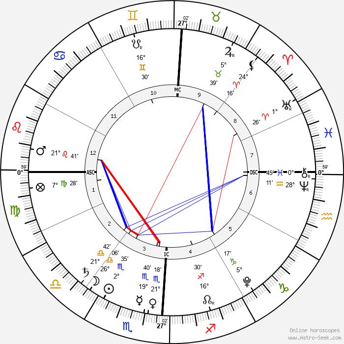 Solomon Brown - Birth horoscope chart