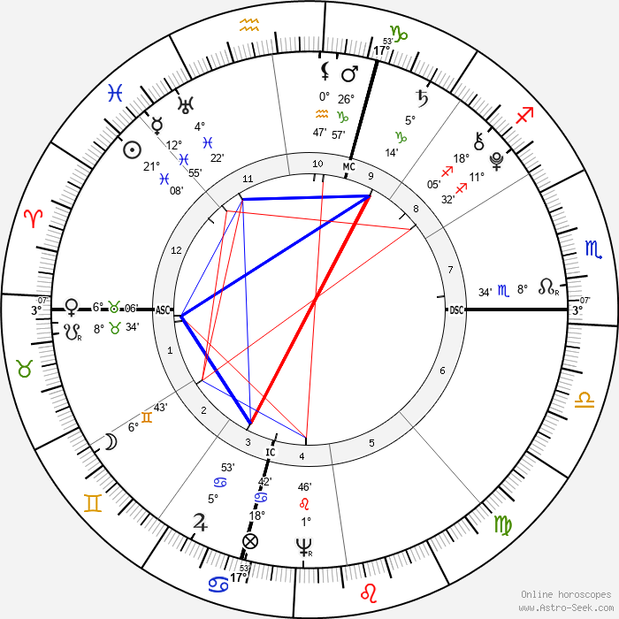 Solomon Drowne - Birth horoscope chart