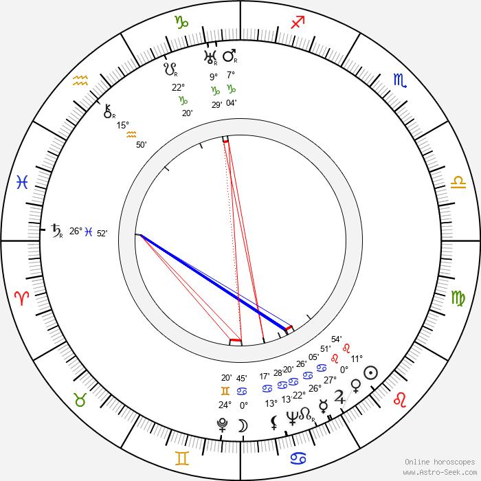 Solveig von Schoultz - Birth horoscope chart