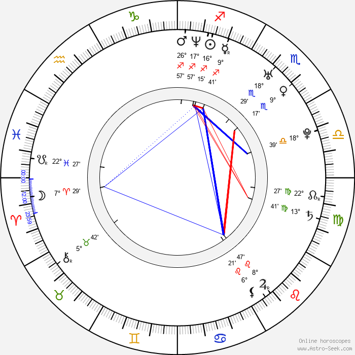 Sona Tatoyan - Birth horoscope chart