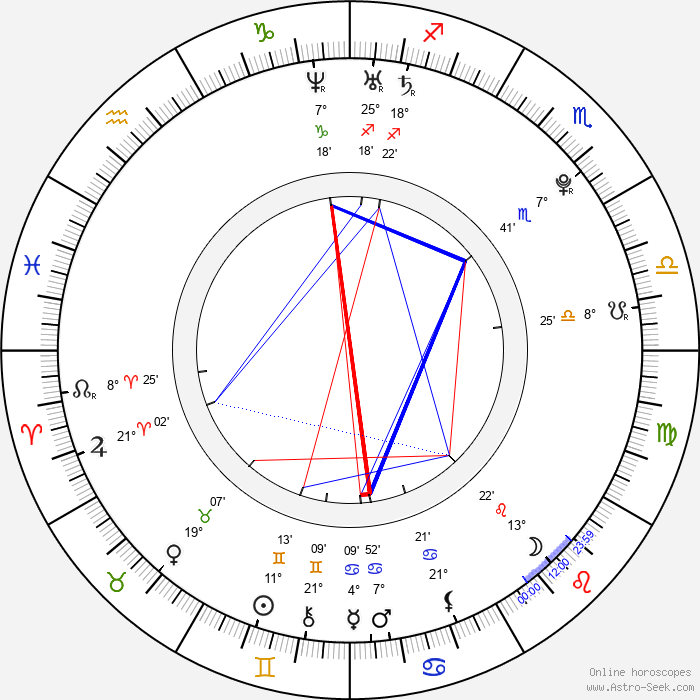 Sonakshi Sinha - Birth horoscope chart