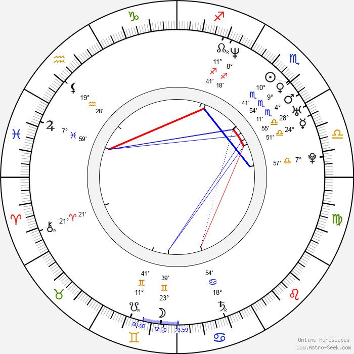 Sonali Kulkarni - Birth horoscope chart