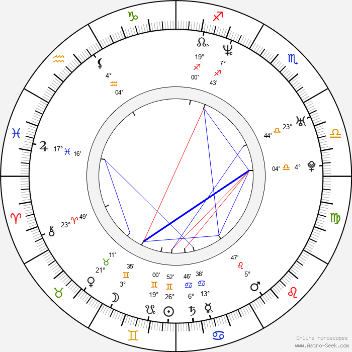 Sonia Couling - Birth horoscope chart