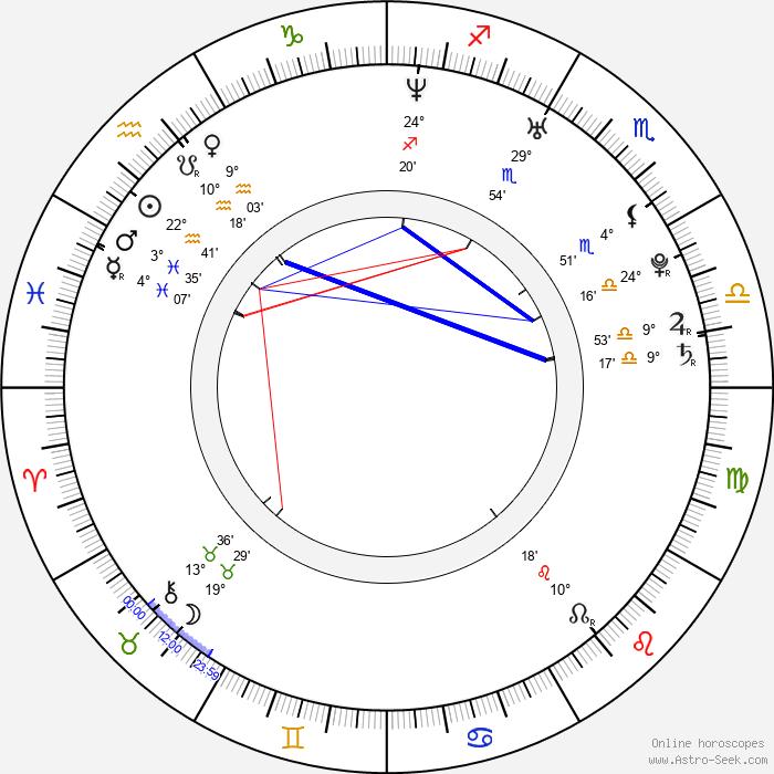 Sonia Rolland - Birth horoscope chart
