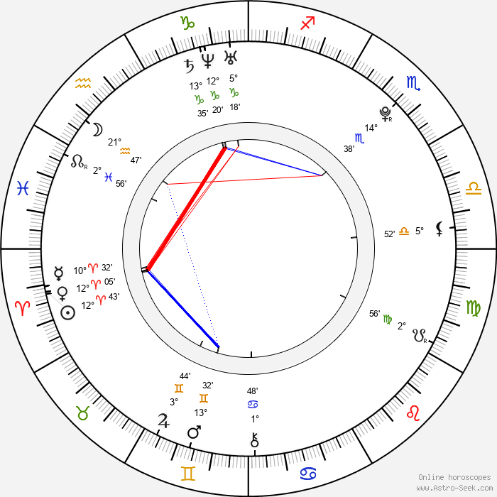 Sonja Gerhardt - Birth horoscope chart