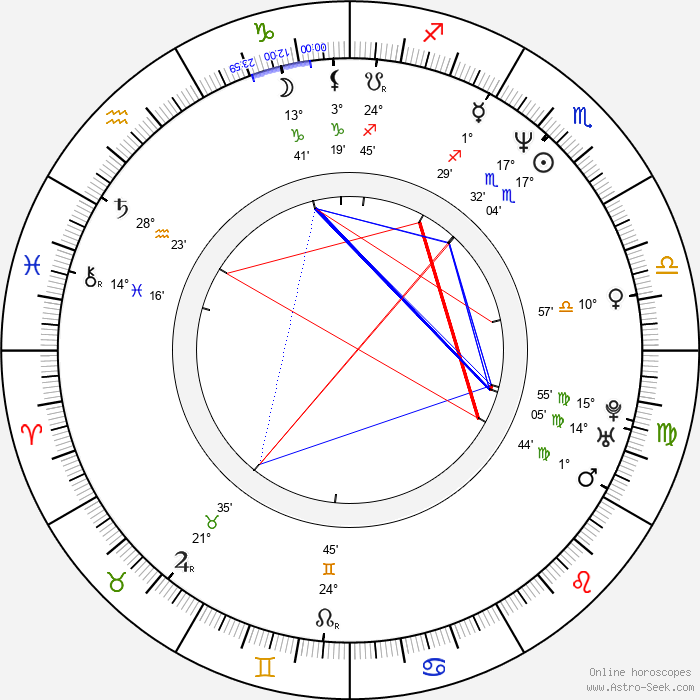 Sonja Kirchberger - Birth horoscope chart